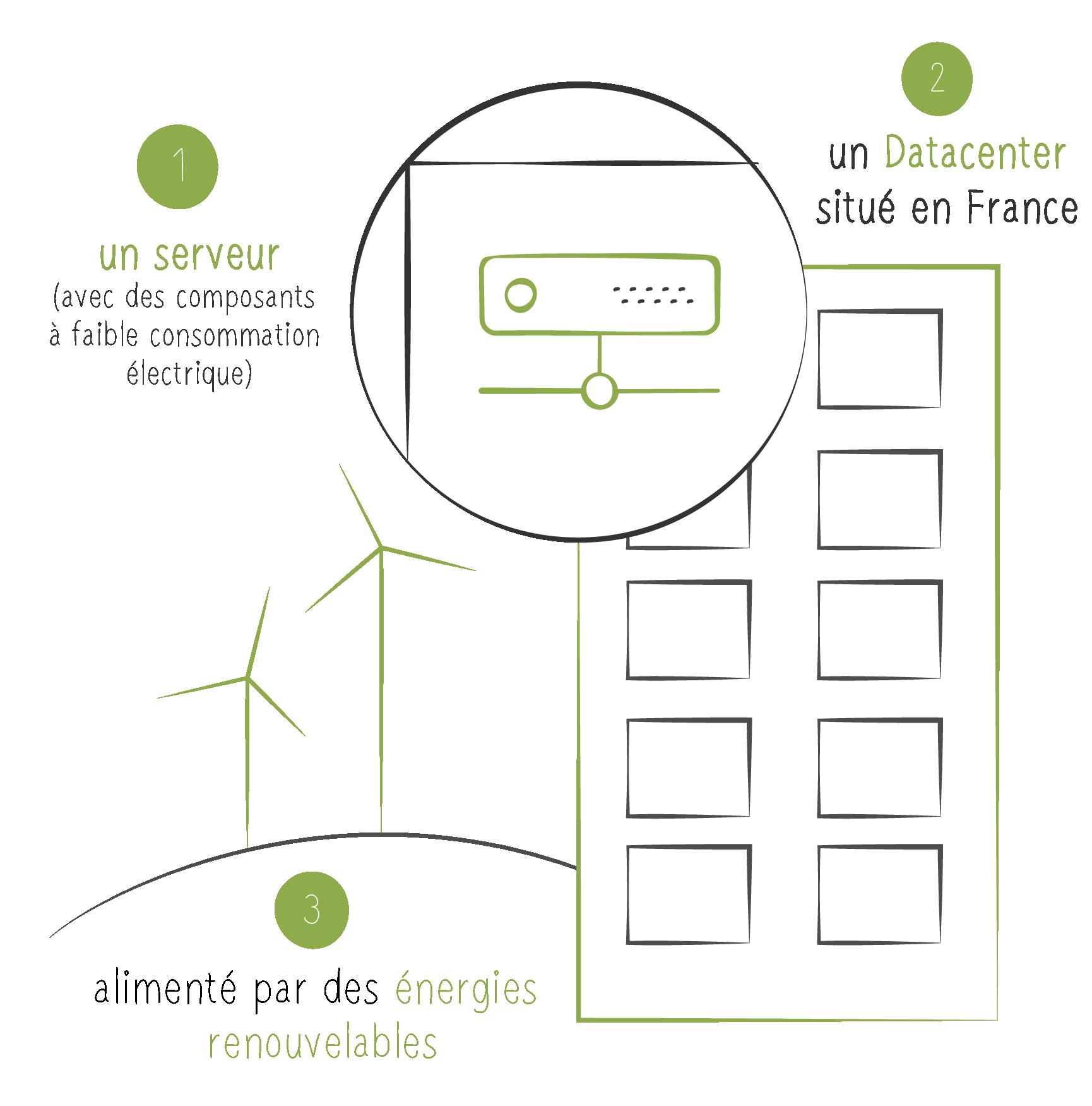 infographie hébergement vert