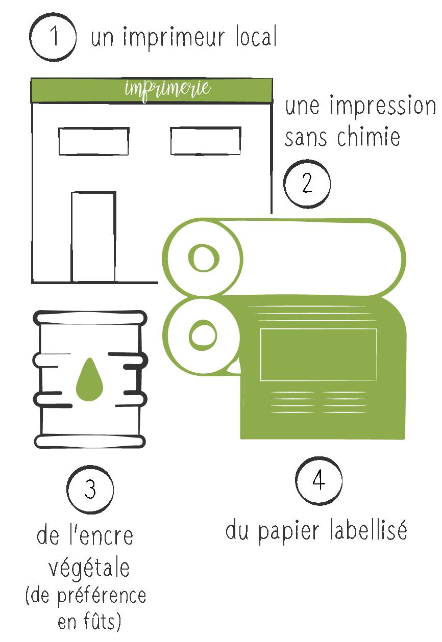 1 imprimerie locale - 2 impression sans chimie - 3 encre végétale - 4 papier labellisé