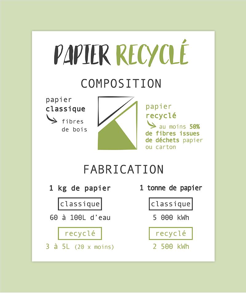 composition et fabrication du papier recyclé